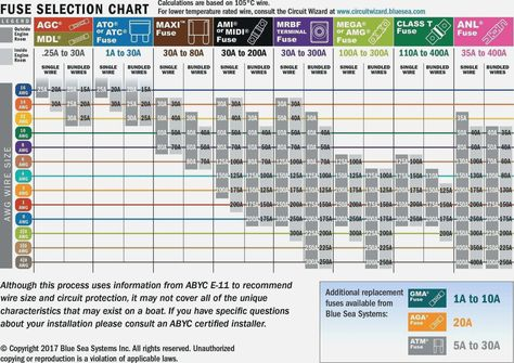 Wire Ampacity Rating Chart Current Rating Wire Gauge Chart Motor Cable Sizing Cable Size With Amps Rating Chart Ethernet Cable T In 2020 Type Chart Ethernet Cable Wire