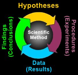 Scientific Method   Descriptive Research Methods  Hindsight