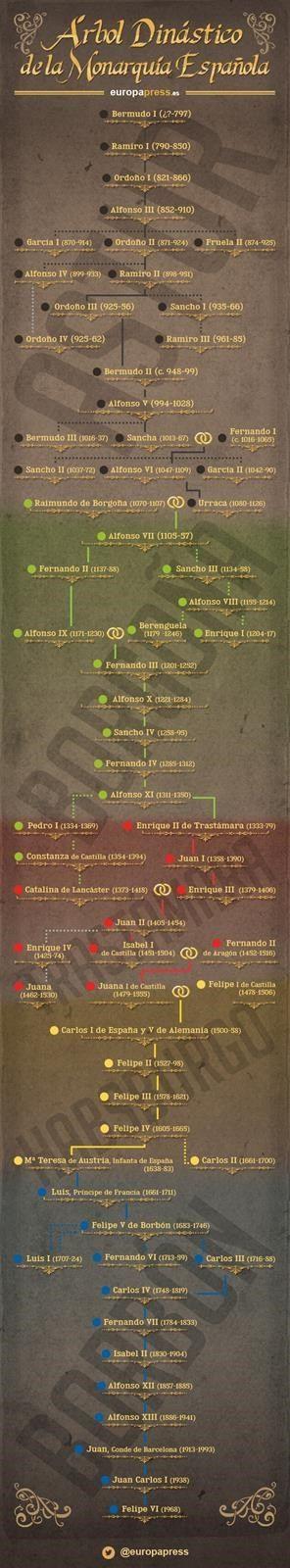 El árbol dinástico de la monarquía en España: las biografías de todos los reyes desde Bermudo I hasta Felipe VI