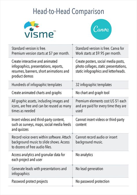 Placing the difference between Canva versus Visme Product - comparison chart templates