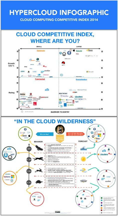 This infographic attempts to illustrate the cloud computing competitive landscape for 2014 - 2015 based on 4 distinct aspects - namely economies of scale/volum…