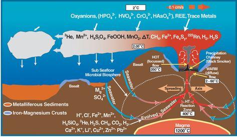 Deep Sea Vent Chemistry Diagram Mid Ocean Ridge Wikipedia Deep Sea Seafloor Spreading