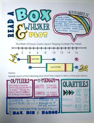 Reading And Creating Box Whisker Plots Visual Interactive Doodle Note Set Content Includes Parts Sixth Grade Math 8th Grade Math Middle School Math