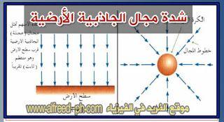 شدة مجال الجاذبية الأرضية Electromagnet Chart Omar