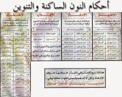 جدول يوضح أحكام النون الساكنة والتنوين مع الأمثلة Quran Book