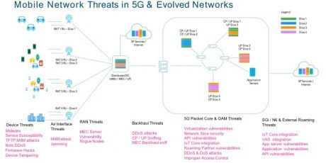 Pin On The Future Is 5g