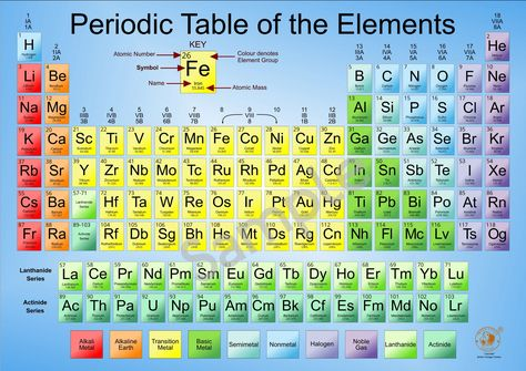 Large A2 CHEMISTRY Periodic Table Wall Chart Student Science Chemical Elements