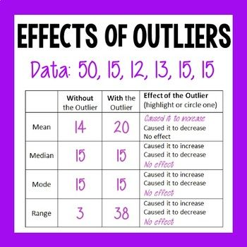 Effects Of Outliers Mean Median Mode And Range Study Tips