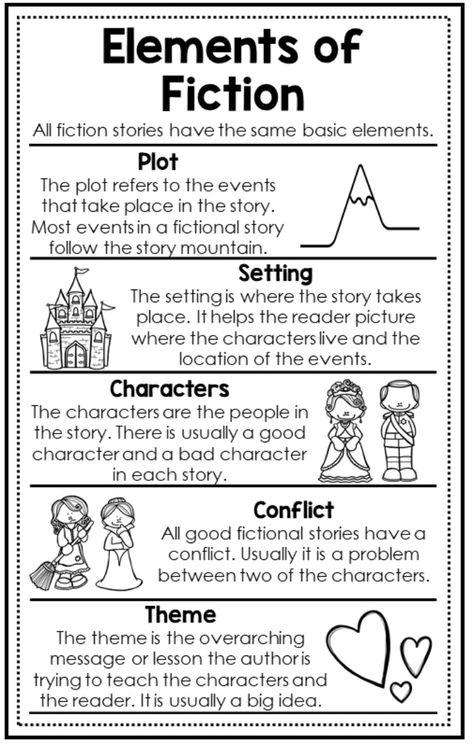 Elements of Fiction l Anchor Charts l Interactive Notebooks l Elements of Fiction Anchor Charts l 3rd Grade l 4th Grade l 5th Grade l Plot Structure l Reading Strategies l Reading Lesson Plans #readingstrategies #anchorchart