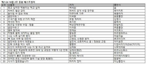 주식투자 리포트 모아보기: 예스24, '죽고 싶지만 떡볶이는 먹고 싶어' 2주 연속 1위 차지