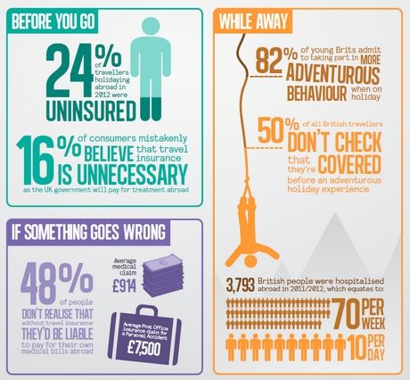 Travel insurance for your honeymoon (or destination wedding) is an  essential | Travel Insurance