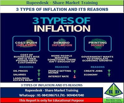 3 Types Of Inflation And Its Reasons Rupeedesk Share Market