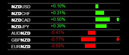 Today S Nzd Strength And Live Forex Trading Signals Forex