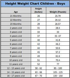 Babies To Teenagers  Ideal Height And Weight Charts  Helpful