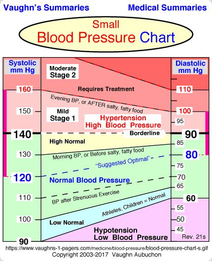 Low Blood Pressure Chart Ukrandiffusion