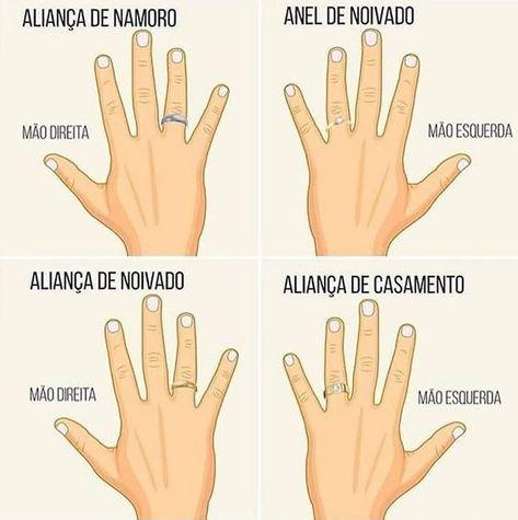 Onde usar cada tipo de aliança, na mão esquerda e direita.