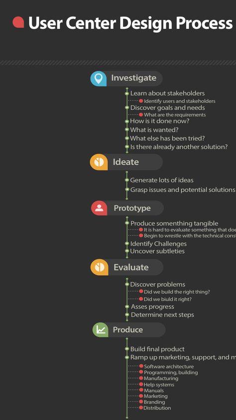 User Center Design Process #albertobokos