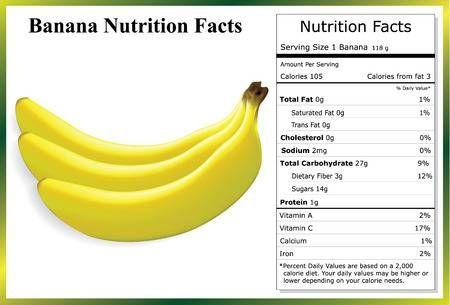 Banana Nutrition Facts Banana Nutrition Facts Nutrition Facts Banana Nutrition
