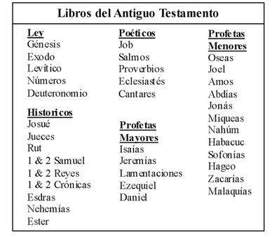 Image Result For Resumen De Los Profetas Del Antiguo Testamento Libros Del Antiguo Testamento Testamento Libros De La Biblia