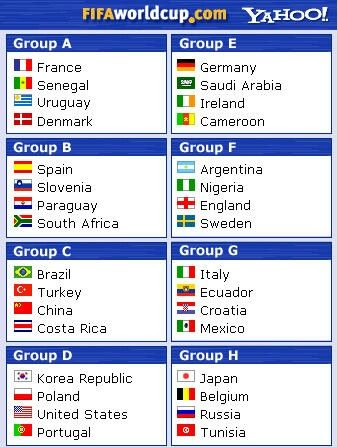 Fifa World Cup 2002 Team List Group Stage Di 2020