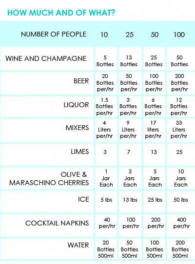 Bar Basics How Much To Buy For A Open Bar Wedding Need To Keep Note Of This Open Bar Wedding Alcohol Calculator Wedding Planning Tips
