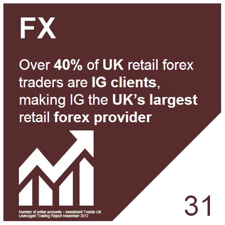 Ig trading forex leverage
