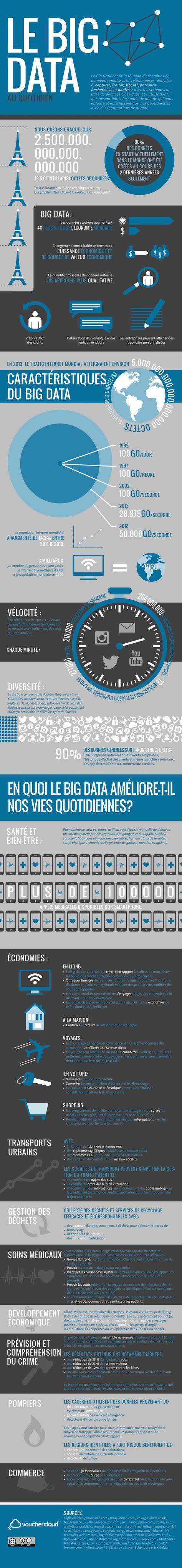 [#BigData #SmartData] Les données issues du big data enregistrent une croissance exponentielle. Véritable source d'opportunités business, le big data permet aussi d'apporter des améliorations au quotidien des consommateurs. Vouchercloud, spécialiste du coupon et de l'offre de réduction géolocalisés, publie une #infographie, comme une photo de la réalité du big data aujourd'hui [Juillet 2015]