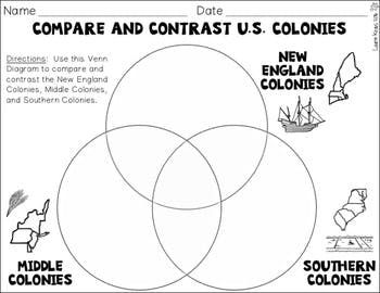 Thirteen Colonies New England Middle Southern Colonies and Colonial Life Social studies elementary Social studies middle school Teaching social studies