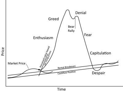 Bubble By On Scribd Psychology Marketing Bubbles