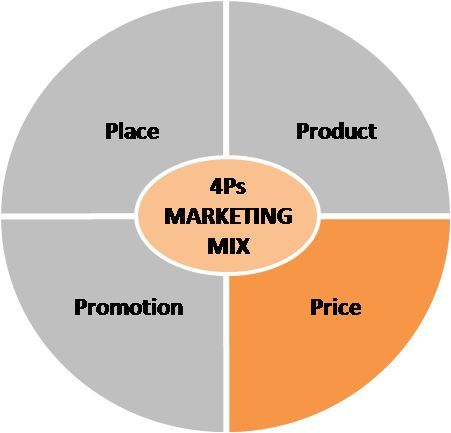 Marketing Mix Pricing In Four P S Marketing Mix What Is Marketing P S Of Marketing