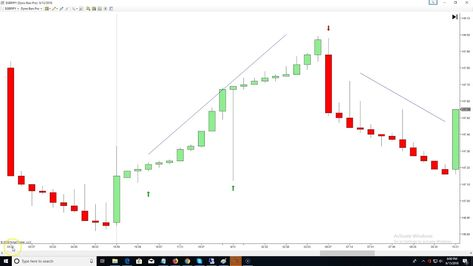 Forex Trading Weekly Wrap Up June 15