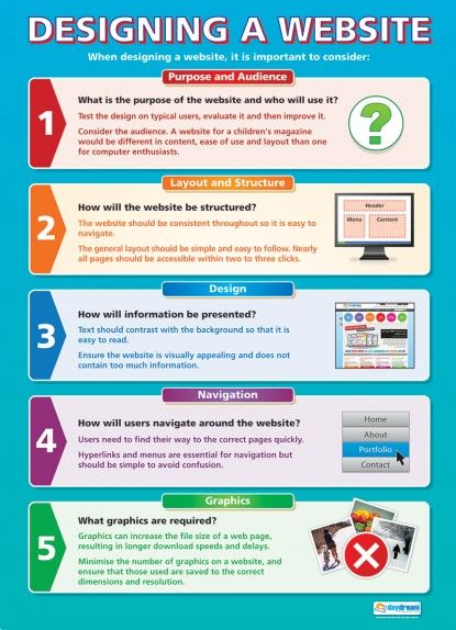 From our ICT & Computing poster range, the Designing a Website Poster is a great educational resource that helps improve understanding and reinforce learning.