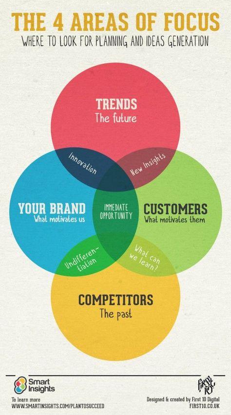 Digital marketing strategy advice - Smart Insights Digital Marketing