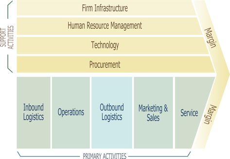 Porter S Value Chain Yahoo Image Search Results