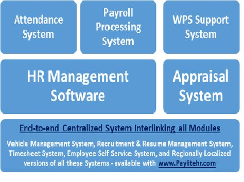 Strategic approach to manage an Organizationu0027s entire HR system in - resume management system