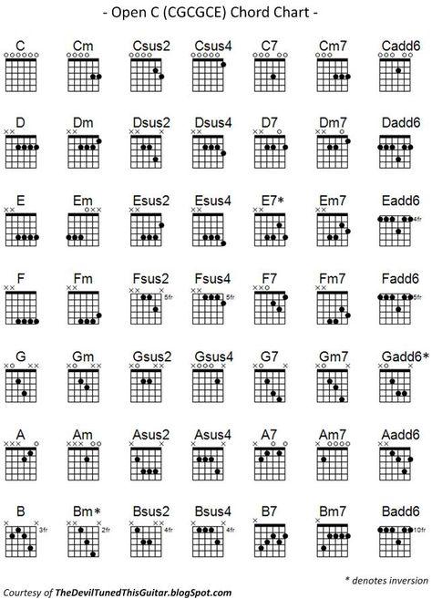 Music Folk Tips \ Tricks Guitar Capo Chart guitar music - capo chart