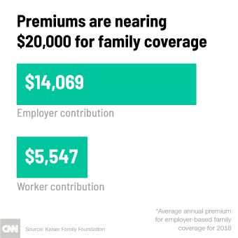 Getting Health Insurance Through Work Now Costs Nearly 20 000