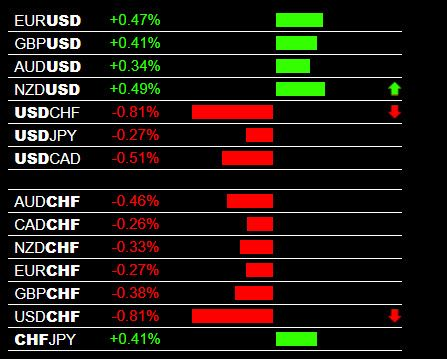 Live Forex Trading Signals For 28 Pairs The Forex Heatmap