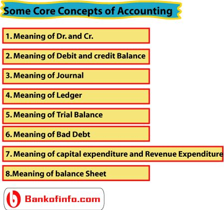 Core Concepts Of Accounting  Accounting    Trial