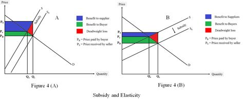 Subsidy A Deeper Analysis With 6 Figures Economics Notes Learning Objectives Basic Concepts