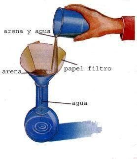 Dispositivo Para Reutilizar El Agua Contaminada Separacion De Mezclas Experimentos Con Agua Actividades Para Primaria