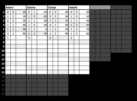 This is an automated Google spreadsheet score sheet for the card - phase 10 score sheet template