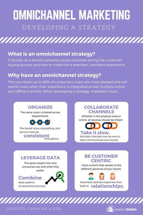 Omnichannel Marketing - Infographic