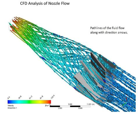 Cfd Analysis Consulting Services India Cfd Flow Modeling In 2020 Fluid Flow Computational Fluid Dynamics Heat Exchanger