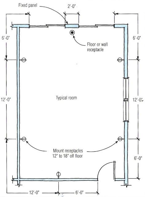[DIAGRAM_38EU]  NEC requirements for location of receptacles | Electrical wiring,  Electricity, Blueprint reading | Definition Of Electrical Plan |  | Pinterest