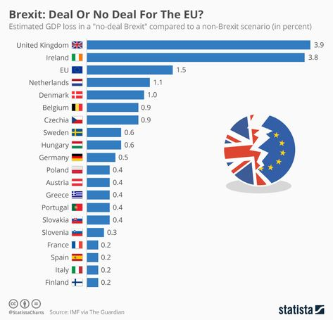 According to estimates from the International Monetary Fund (IMF), a hard Brexit would also lead to significant long-term economic damage across the European continent. #Waterpedia #SDGs #Brexit #EU #EuropeanUnion #IMF #NoDealBrexit #Economy #singlemarket