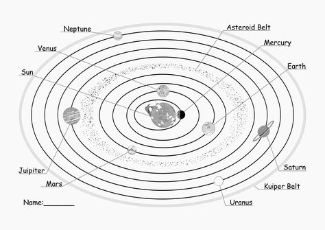 Solar System Coloring Page Unique Planet Pluto Malvorlagen