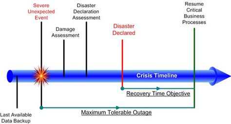 Disaster Recovery Plan and Business Continuity Plan Best Practice - continuity plan template