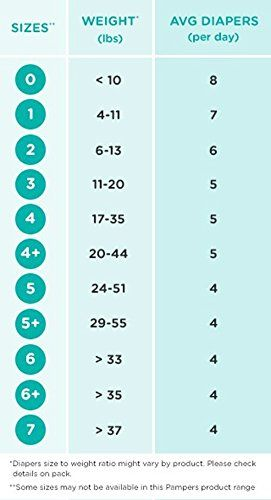 Average Diapers Per Day : average, diapers, Average, Diapers, Pampers, Swaddlers,, Swaddlers, Diapers,