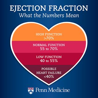 Ejection+Fraction   Ejection Fraction: What the Numbers Mean